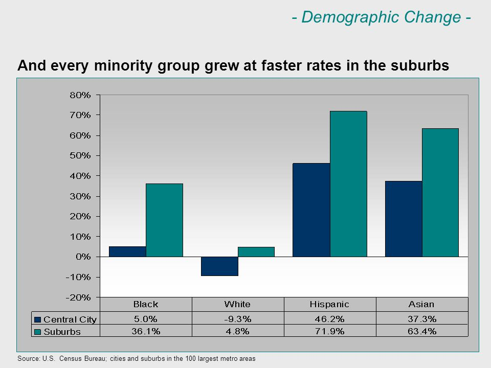 And every minority group grew at faster rates in the suburbs Source: U.S.