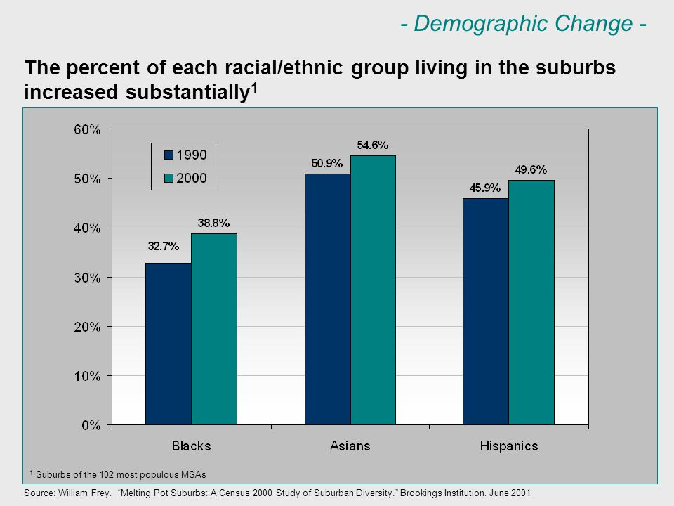 The percent of each racial/ethnic group living in the suburbs increased substantially 1 Source: William Frey.