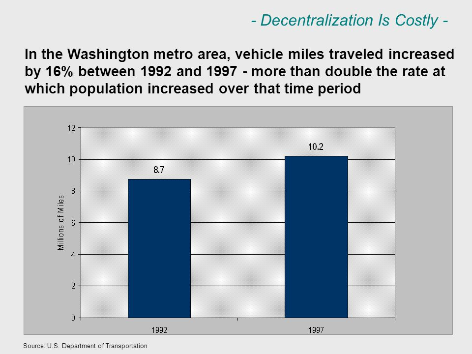 Source: U.S. Department of Transportation In the Washington metro area, vehicle miles traveled increased by 16% between 1992 and 1997 - more than doub