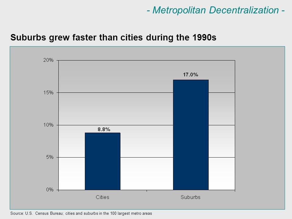 - Metropolitan Decentralization - Decentralization is apparent in nearly every metropolitan area Source: U.S.