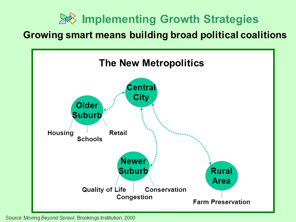 Source: Moving Beyond Sprawl, Brookings Institution, 2000 Older Suburb Newer Suburb Rural Area The New Metropolitics Housing Schools Retail Quality of