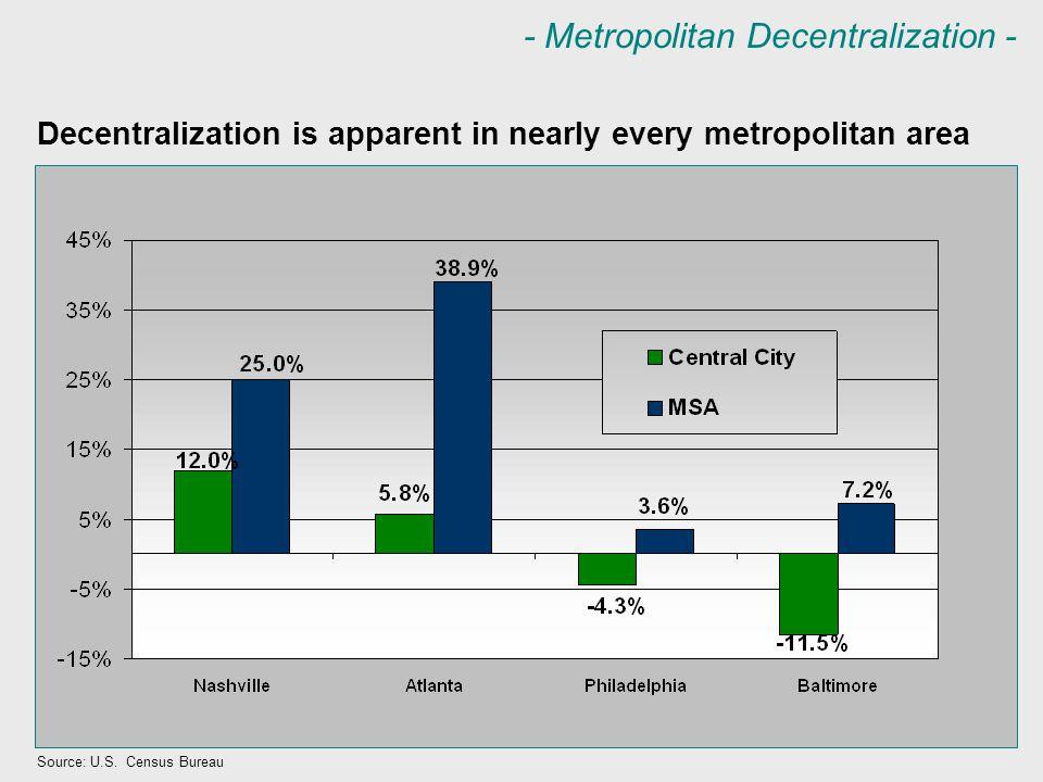 - Metropolitan Decentralization - Decentralization is apparent in nearly every metropolitan area Source: U.S.