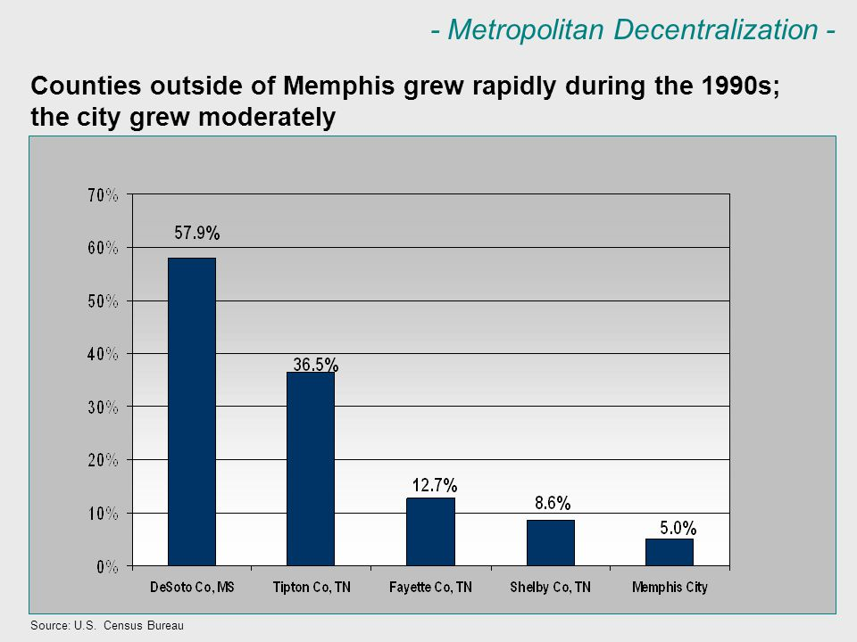 - Metropolitan Decentralization - Counties outside of Memphis grew rapidly during the 1990s; the city grew moderately Source: U.S. Census Bureau