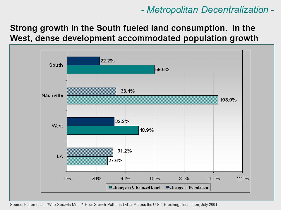 - Metropolitan Decentralization - Strong growth in the South fueled land consumption.
