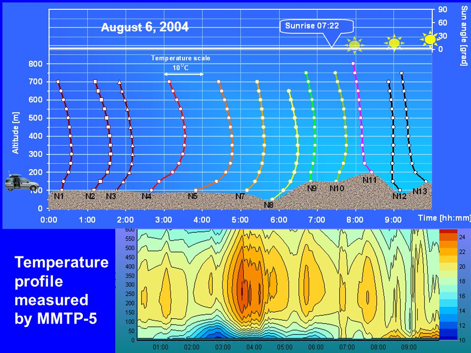 Temperature profile measured by MMTP-5 1,2,3 4 4 12,13 August 6, 2004