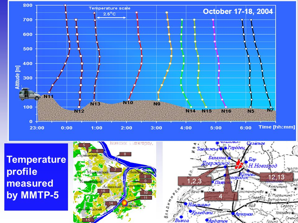 Temperature profile measured by MMTP-5 1,2,3 4 4 12,13 October 17-18, 2004