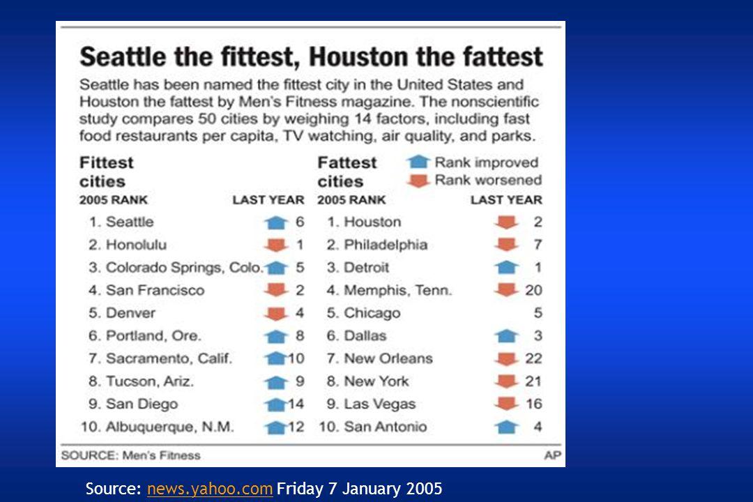 Source: news.yahoo.com Friday 7 January 2005news.yahoo.com