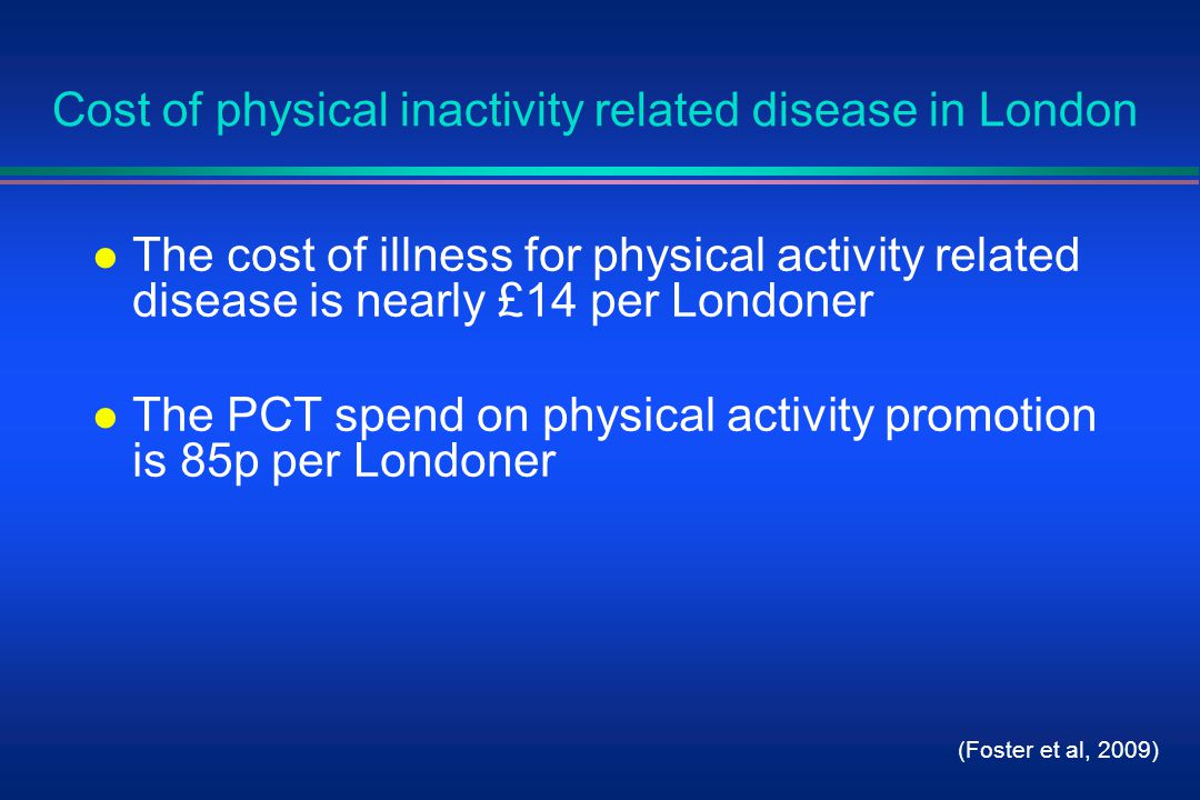 Cost of physical inactivity related disease in London l The cost of illness for physical activity related disease is nearly £14 per Londoner l The PCT spend on physical activity promotion is 85p per Londoner (Foster et al, 2009)