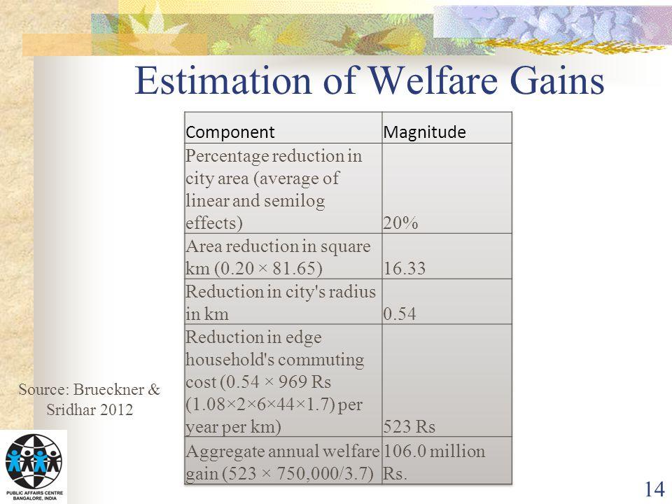 Estimation of Welfare Gains 14 Source: Brueckner & Sridhar 2012