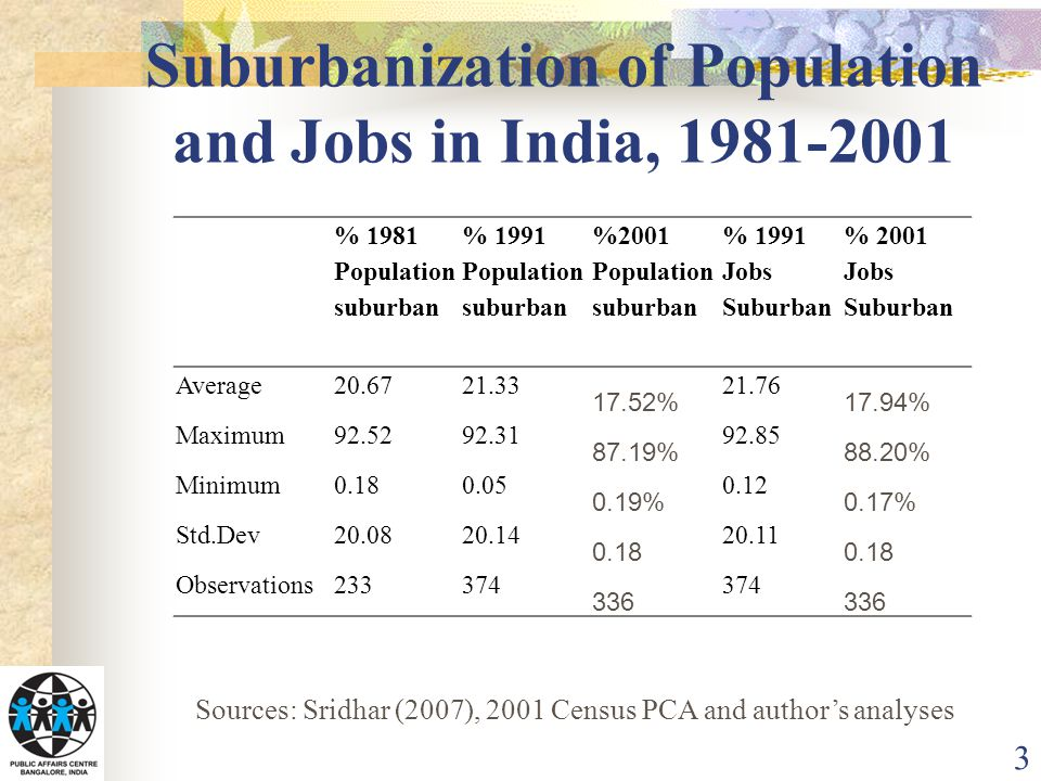 Suburbanization of Population and Jobs in India, 1981-2001 3 % 1981 Population suburban % 1991 Population suburban %2001 Population suburban % 1991 Jobs Suburban % 2001 Jobs Suburban Average20.6721.33 17.52% 21.76 17.94% Maximum92.5292.31 87.19% 92.85 88.20% Minimum0.180.05 0.19% 0.12 0.17% Std.Dev20.0820.14 0.18 20.11 0.18 Observations233374 336 374 336 Sources: Sridhar (2007), 2001 Census PCA and author's analyses