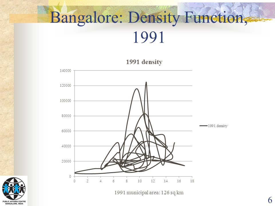 Bangalore: Density Function, 2001 7 1991 municipal area: 226 sq km