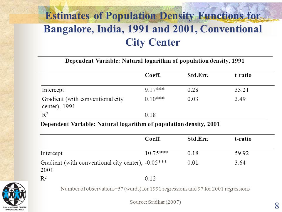 Estimates of Population Density Functions for Bangalore, India, 1991 and 2001, Conventional City Center 8 Dependent Variable: Natural logarithm of population density, 1991 Coeff.Std.Err.t-ratio Intercept9.17***0.2833.21 Gradient (with conventional city center), 1991 0.10***0.033.49 R2R2 0.18 Dependent Variable: Natural logarithm of population density, 2001 Coeff.Std.Err.t-ratio Intercept10.75***0.1859.92 Gradient (with conventional city center), 2001 -0.05***0.013.64 R2R2 0.12 Number of observations=57 (wards) for 1991 regressions and 97 for 2001 regressions Source: Sridhar (2007)
