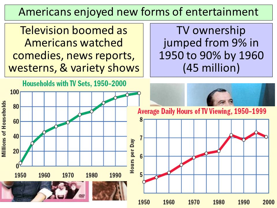Americans enjoyed new forms of entertainment Television boomed as Americans watched comedies, news reports, westerns, & variety shows TV ownership jum