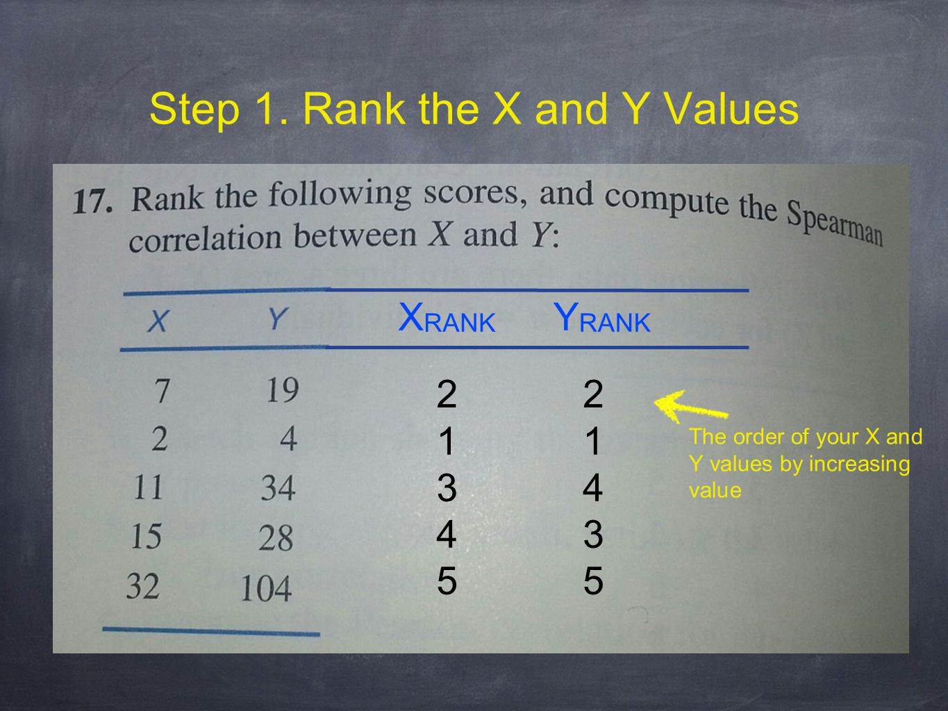 Step 1. Rank the X and Y Values X RANK Y RANK 2134521345 2143521435 The order of your X and Y values by increasing value