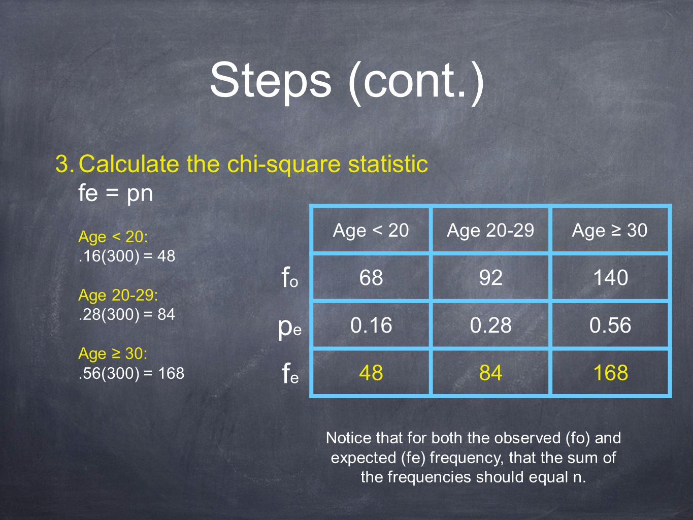 Steps (cont.) 3. Calculate the chi-square statistic fe = pn Age < 20:.16(300) = 48 Age 20-29:.28(300) = 84 Age ≥ 30:.56(300) = 168 Age < 20Age 20-29Ag
