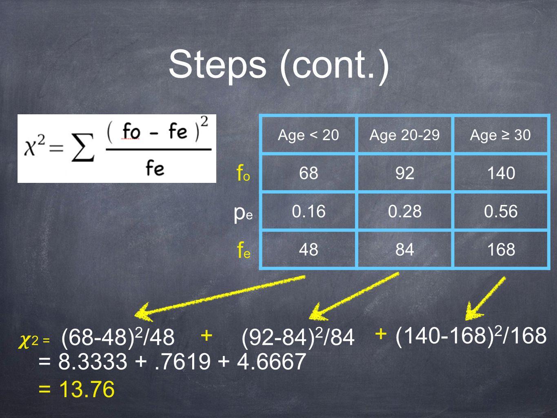 Steps (cont.) Age < 20Age 20-29Age ≥ 30 6892140 0.160.280.56 4884168 fofo pepe fefe 2 = (68-48) 2 /48 (92-84) 2 /84 (140-168) 2 /168+ + = 8.3333 +.7619 + 4.6667 = 13.76