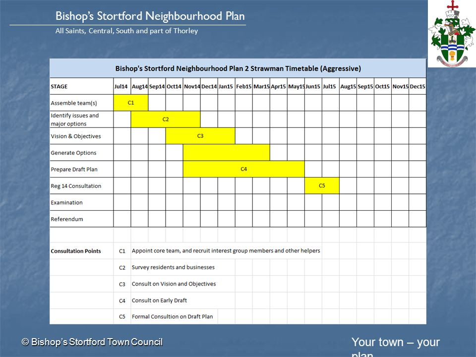 Your town – your plan Bishop's Stortford Neighbourhood Plan All Saints, Central, South and part of Thorley Strawman Timetable © Bishop's Stortford Town Council