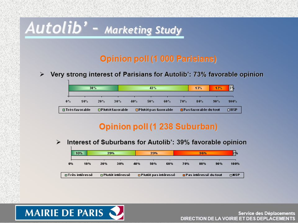 Service des Déplacements DIRECTION DE LA VOIRIE ET DES DEPLACEMENTS Autolib' – Marketing Study Opinion poll (1 000 Parisians) Opinion poll (1 000 Parisians)  Very strong interest of Parisians for Autolib': 73% favorable opinion Opinion poll (1 238 Suburban) Opinion poll (1 238 Suburban)  Interest of Suburbans for Autolib': 39% favorable opinion