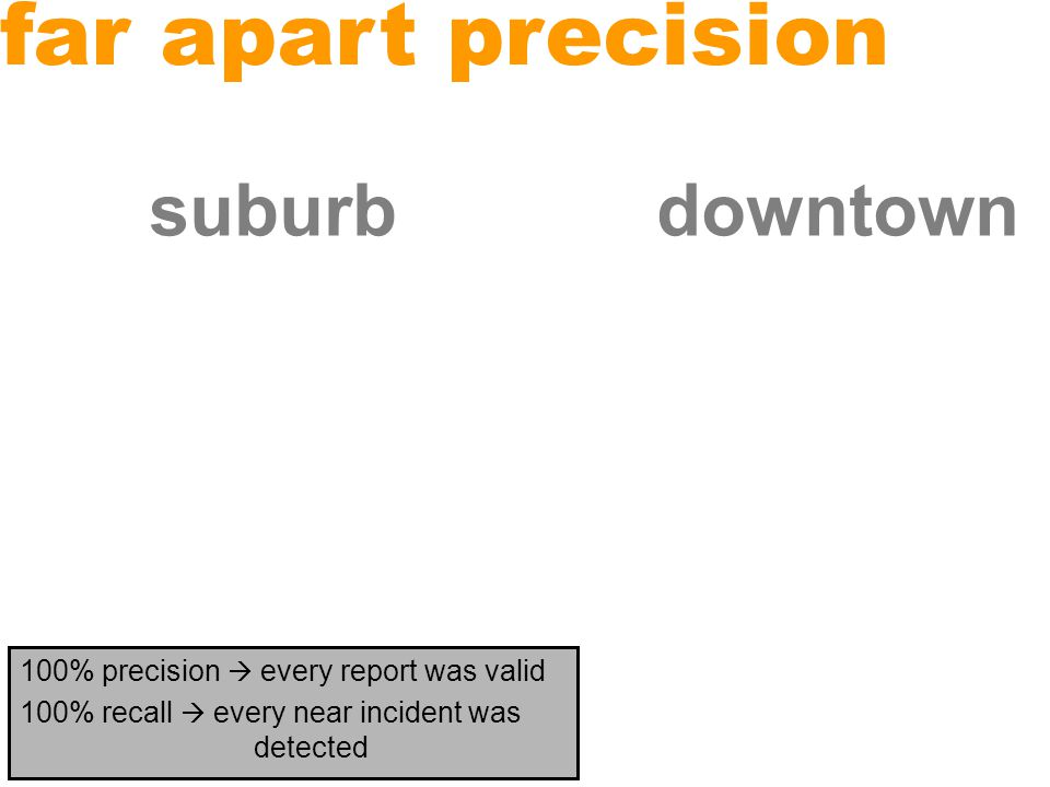 far apart unfortunately, there are few points in dataset that are both far apart and proximate in time expected atypical results used the entire dataset 55,181,015 pairs from Suburb 36,769,390 pairs from Downtown