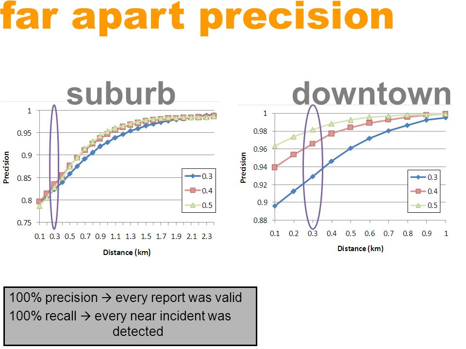 far apart precision suburbdowntown 100% precision  every report was valid 100% recall  every near incident was detected