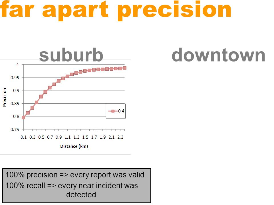 nearby precision 100% precision => every report was valid 100% recall => every near incident was detected suburbdowntown