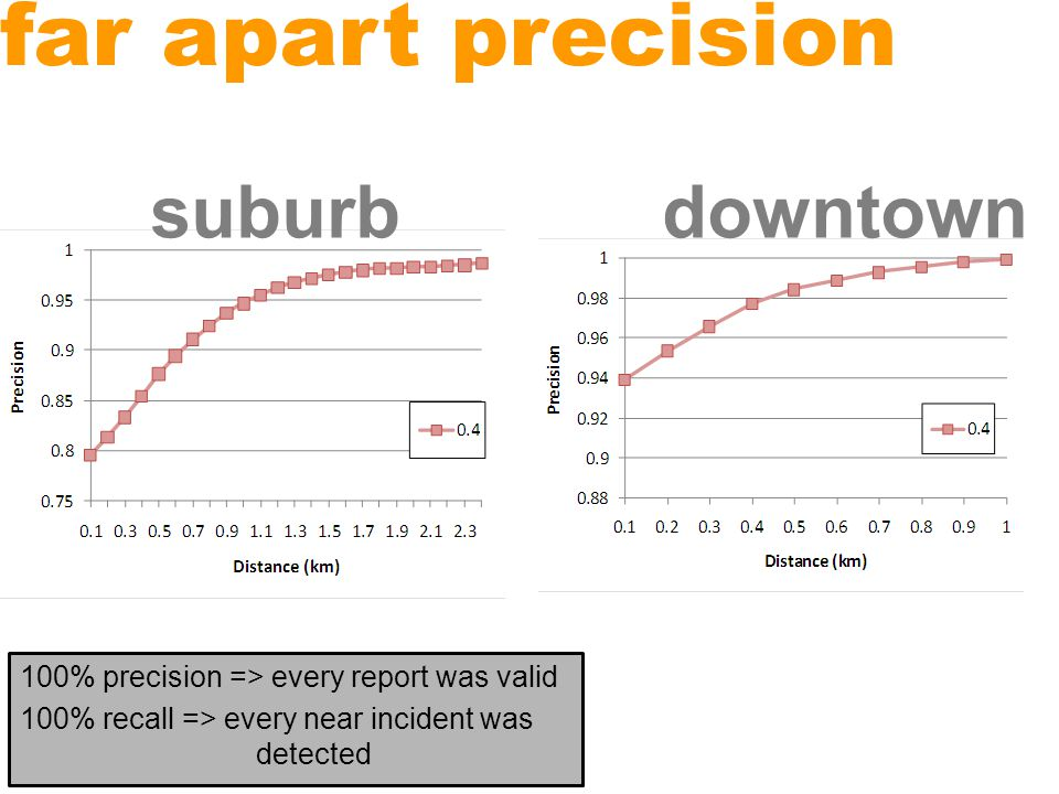 far apart precision 100% precision => every report was valid 100% recall => every near incident was detected suburbdowntown