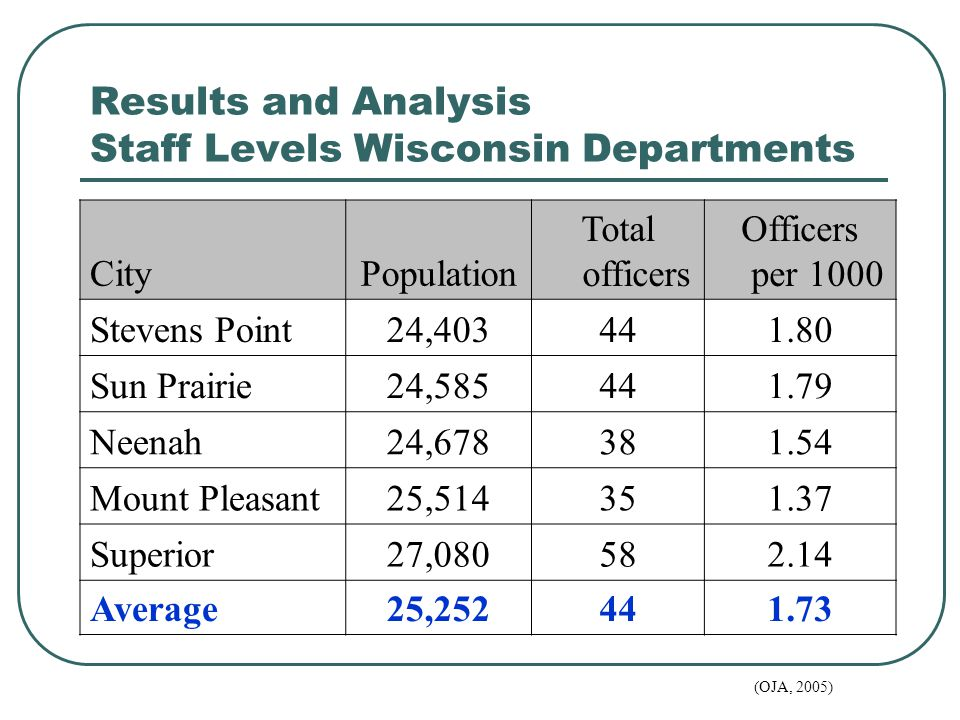 Results and Analysis Staff Levels Wisconsin Departments CityPopulation Total officers Officers per 1000 Stevens Point24,403441.80 Sun Prairie24,585441.79 Neenah24,678381.54 Mount Pleasant25,514351.37 Superior27,080582.14 Average25,252441.73 (OJA, 2005)