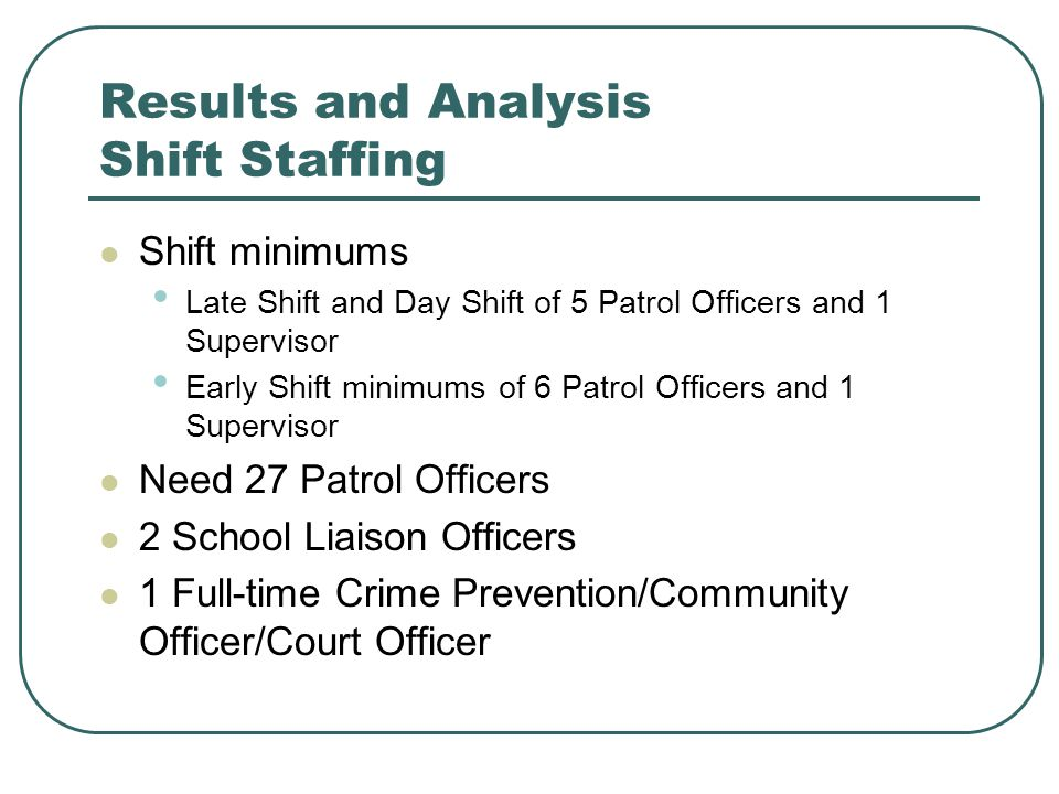 Results and Analysis Shift Staffing Shift minimums Late Shift and Day Shift of 5 Patrol Officers and 1 Supervisor Early Shift minimums of 6 Patrol Officers and 1 Supervisor Need 27 Patrol Officers 2 School Liaison Officers 1 Full-time Crime Prevention/Community Officer/Court Officer