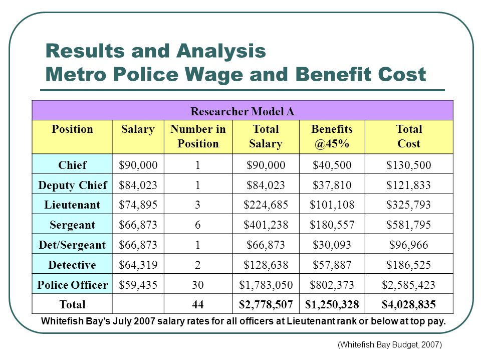 Results and Analysis Metro Police Wage and Benefit Cost Researcher Model A PositionSalaryNumber in Position Total Salary Benefits @45% Total Cost Chief$90,0001 $40,500$130,500 Deputy Chief$84,0231 $37,810$121,833 Lieutenant$74,8953$224,685$101,108$325,793 Sergeant$66,8736$401,238$180,557$581,795 Det/Sergeant$66,8731 $30,093$96,966 Detective$64,3192$128,638$57,887$186,525 Police Officer$59,43530$1,783,050$802,373$2,585,423 Total 44$2,778,507$1,250,328$4,028,835 Whitefish Bay's July 2007 salary rates for all officers at Lieutenant rank or below at top pay.