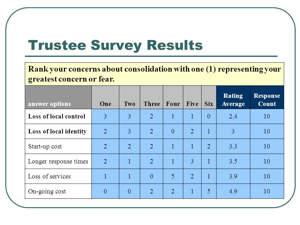 Trustee Survey Results Rank your concerns about consolidation with one (1) representing your greatest concern or fear. answer optionsOneTwoThreeFourFi