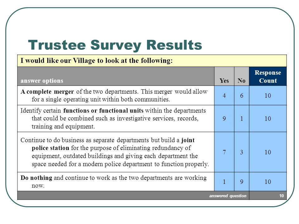 Trustee Survey Results I would like our Village to look at the following: answer optionsYesNo Response Count A complete merger of the two departments.