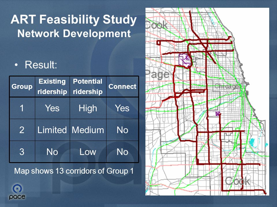 9 ART Feasibility Study Network Development 13 corridors evaluated in more detail Criteria: –Existing ridership: 3000+ (FTA)‏ –Potential ridership –Connecting Pace's sub-regions Method: –Route segmentation –Detailed socio-economic evaluation –Combined socio-economic and transit service evaluation –Segments ranking –Linked viable segments into routes –Determined termini –Connected the 6 routes into network of ART routes