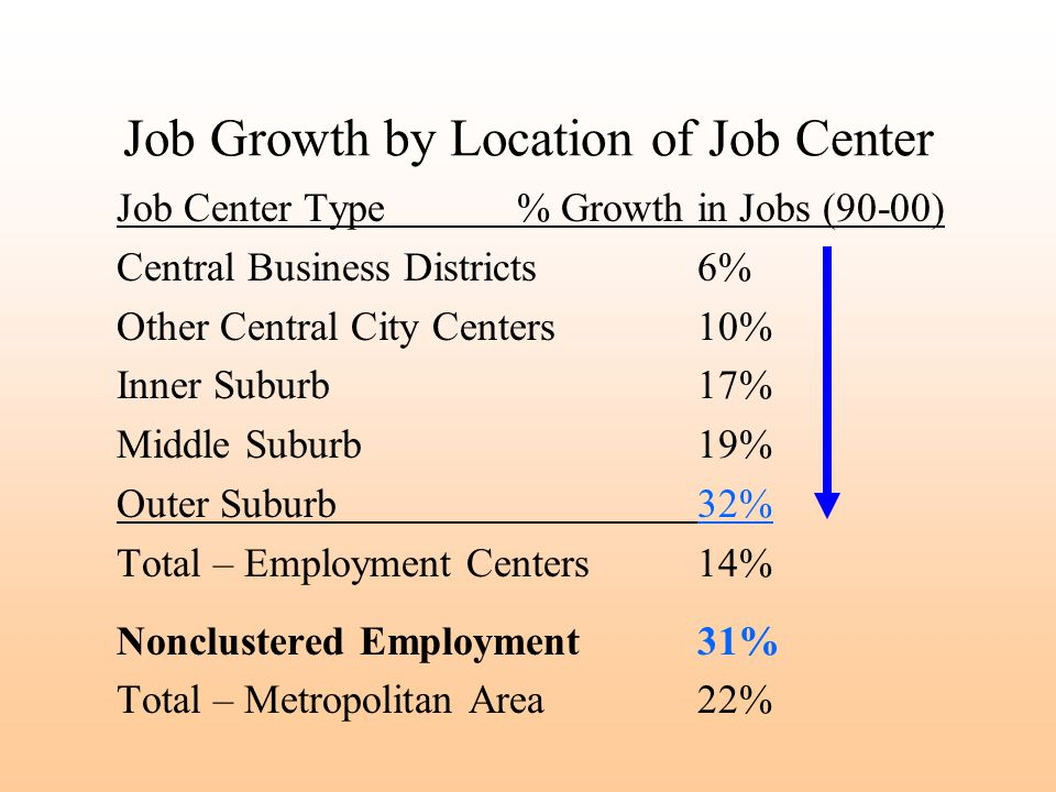 Job Growth by Location of Job Center Job Center Type % Growth in Jobs (90-00) Central Business Districts6% Other Central City Centers10% Inner Suburb 17% Middle Suburb 19% Outer Suburb 32% Total – Employment Centers14% Nonclustered Employment31% Total – Metropolitan Area22%