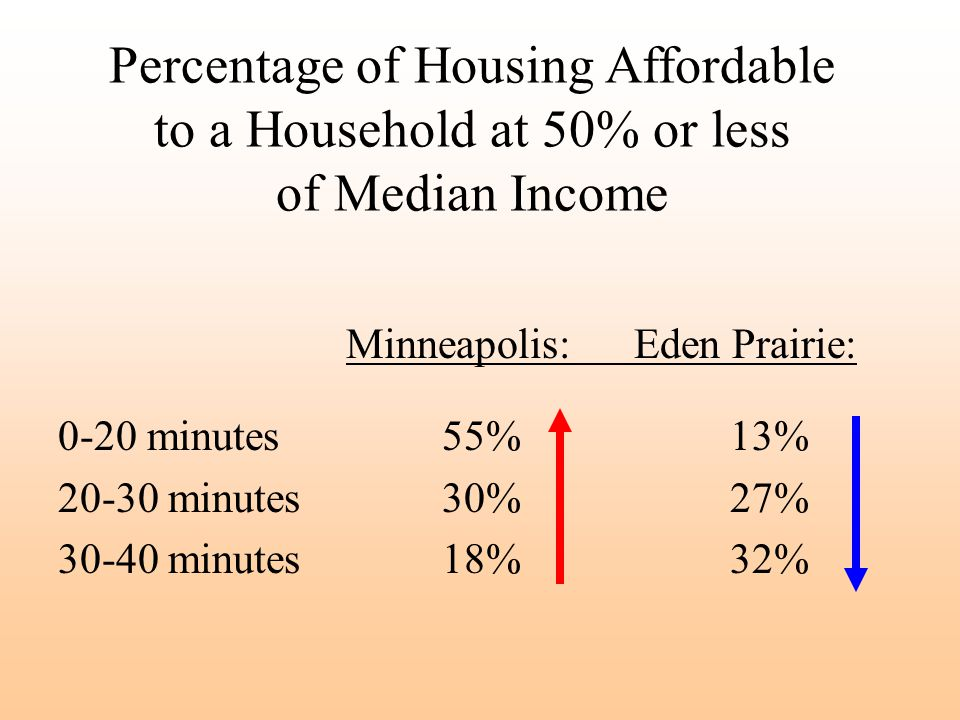 Percentage of Housing Affordable to a Household at 50% or less of Median Income Minneapolis:Eden Prairie: 0-20 minutes 55%13% 20-30 minutes 30%27% 30-