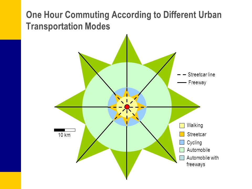One Hour Commuting According to Different Urban Transportation Modes Streetcar line Freeway Walking Streetcar Cycling Automobile Automobile with freew