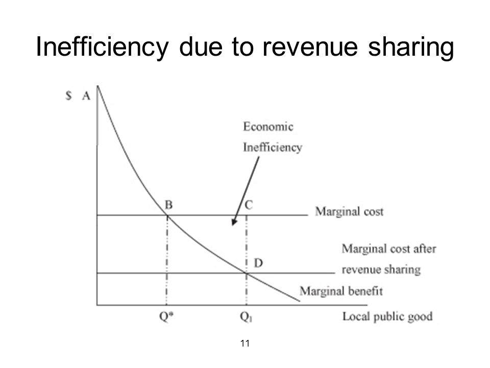 11 Inefficiency due to revenue sharing