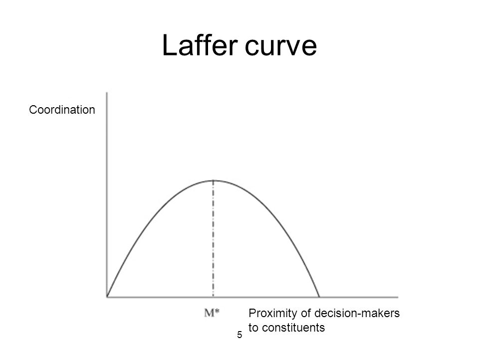 5 Laffer curve Coordination Proximity of decision-makers to constituents
