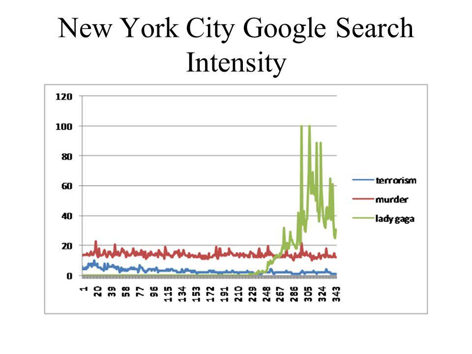 New York City Google Search Intensity