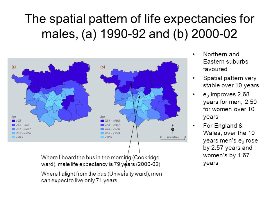 The spatial pattern of life expectancies for males, (a) 1990-92 and (b) 2000-02 Northern and Eastern suburbs favoured Spatial pattern very stable over 10 years e 0 improves 2.68 years for men, 2.50 for women over 10 years For England & Wales, over the 10 years men's e 0 rose by 2.57 years and women's by 1.67 years Where I board the bus in the morning (Cookridge ward), male life expectancy is 79 years (2000-02) Where I alight from the bus (University ward), men can expect to live only 71 years.