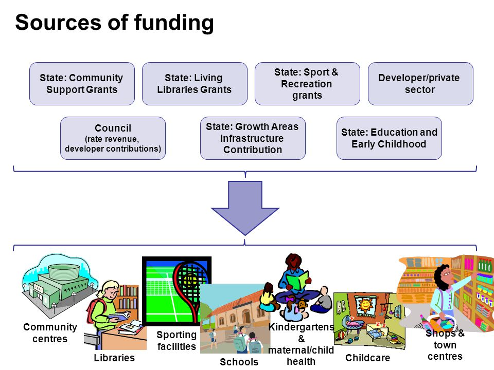 Community centres Libraries Sporting facilities Schools Kindergartens & maternal/child health Childcare Shops & town centres State: Community Support