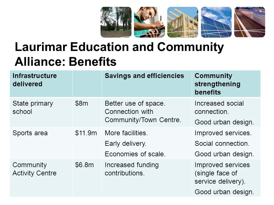 Infrastructure delivered Savings and efficienciesCommunity strengthening benefits State primary school $8mBetter use of space. Connection with Communi