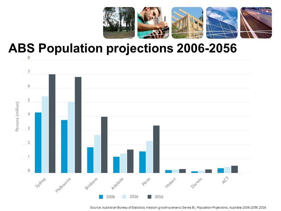 ABS Population projections 2006-2056 Source: Australian Bureau of Statistics, medium growth scenario (Series B), Population Projections, Australia 2006-2056, 2008
