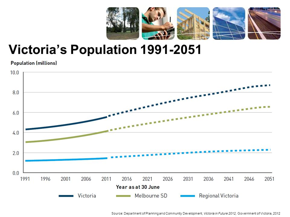 Victoria's Population 1991-2051 Source: Department of Planning and Community Development, Victoria in Future 2012, Government of Victoria, 2012