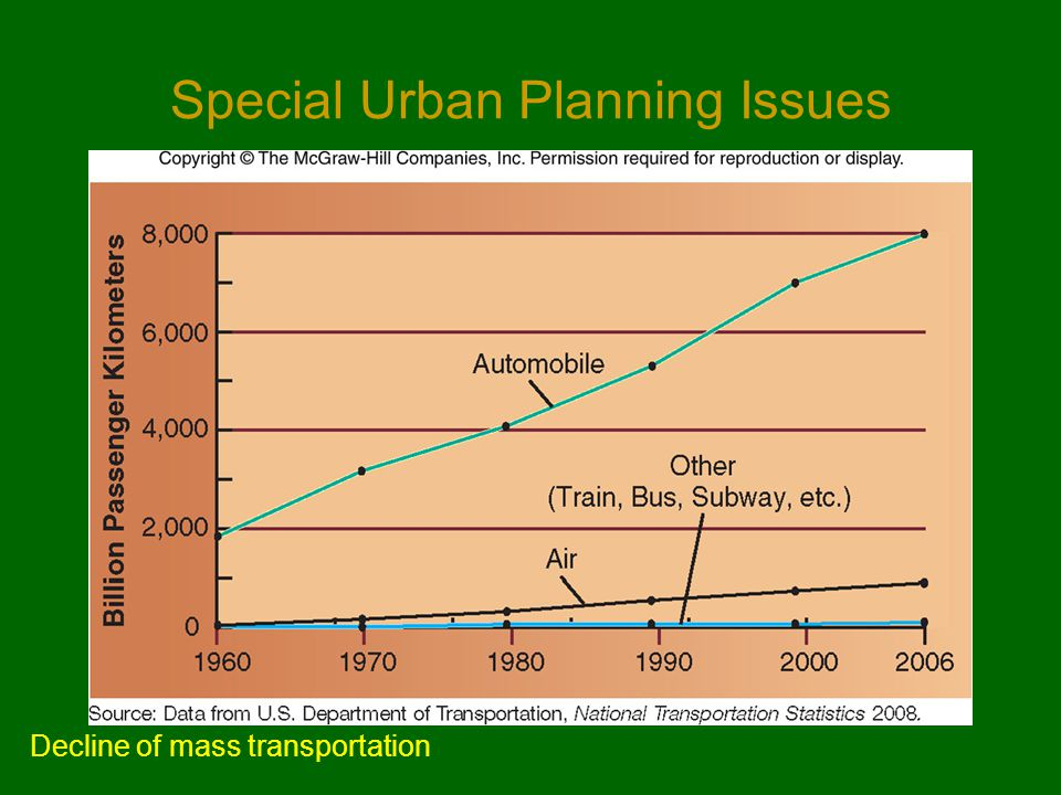Special Urban Planning Issues Decline of mass transportation