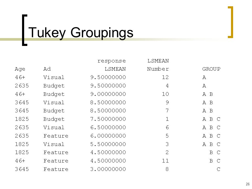 26 Tukey Groupings