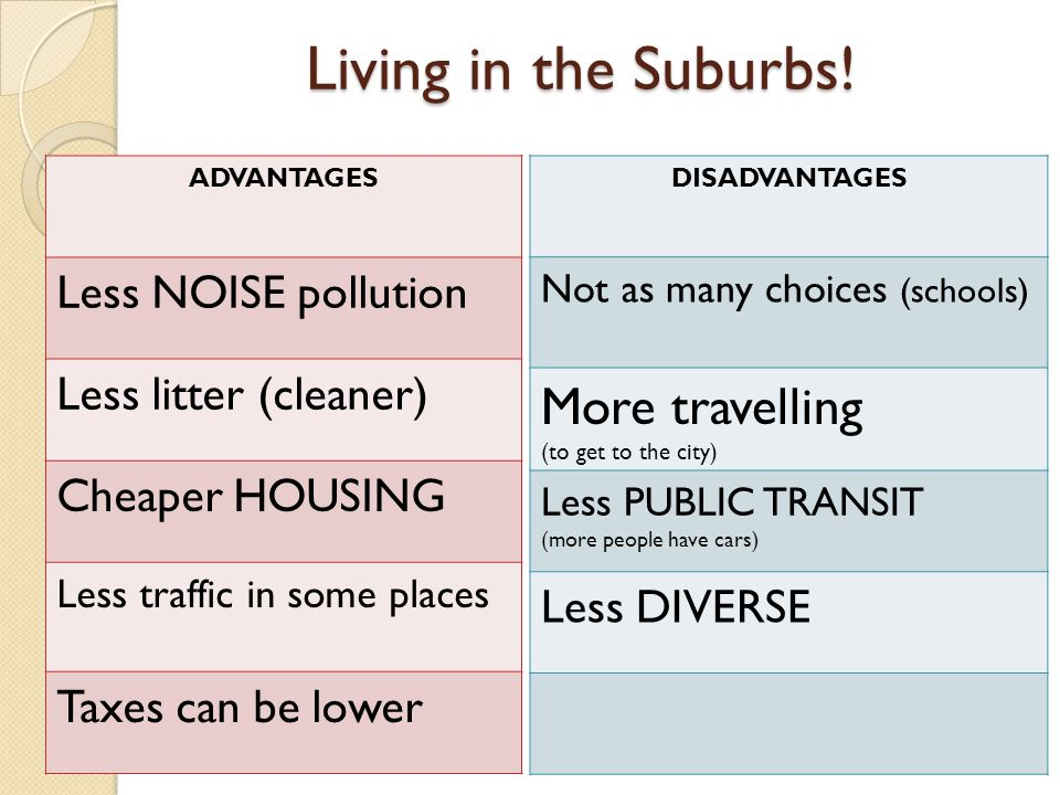 Living in the Suburbs! ADVANTAGES Less NOISE pollution Less litter (cleaner) Cheaper HOUSING Less traffic in some places Taxes can be lower DISADVANTA