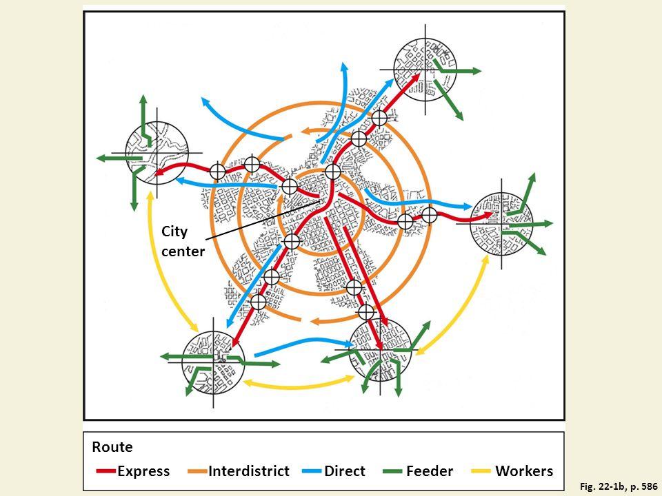 Fig. 22-1b, p. 586 City center Route ExpressInterdistrictDirectFeederWorkers