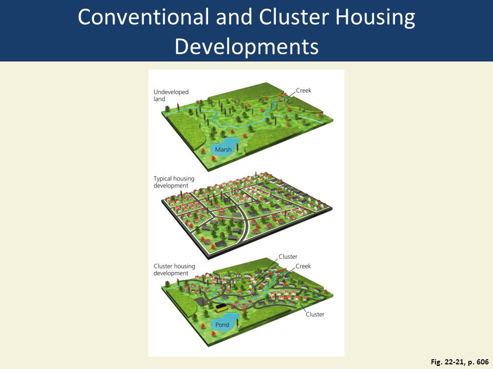Conventional and Cluster Housing Developments Fig. 22-21, p. 606
