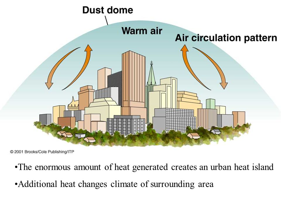 The enormous amount of heat generated creates an urban heat island Additional heat changes climate of surrounding area