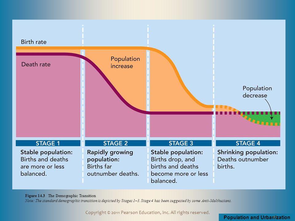 Population and Urbanization Copyright © 2011 Pearson Education, Inc.